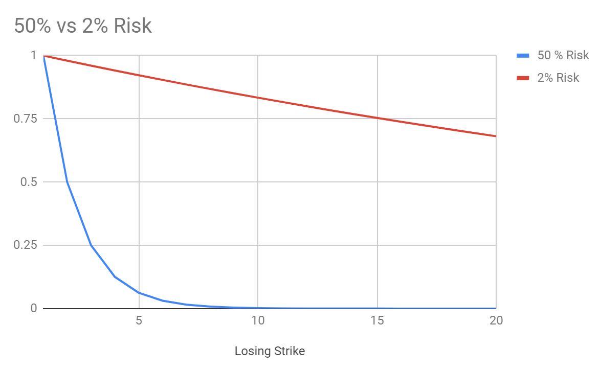 BTC Bot Strategy and Risk Management – EtherSchtroumpf
